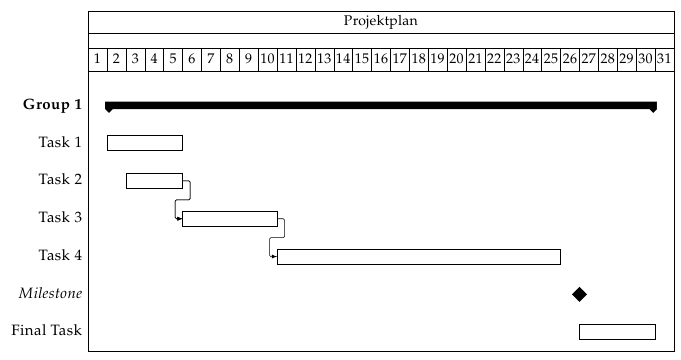 Uweziegenhagen Blog Archive Gantt Diagramme Mit Latex